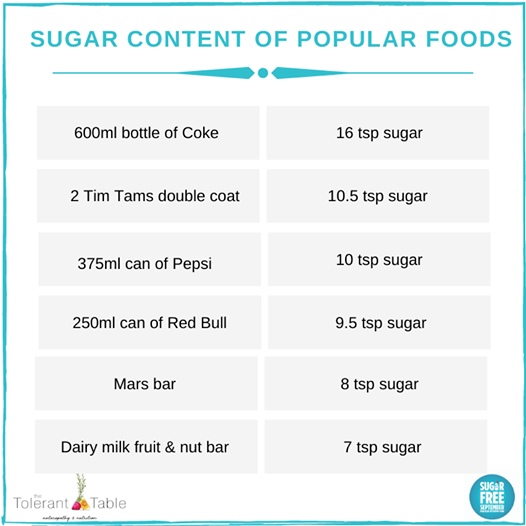 How much sugar is in my food?